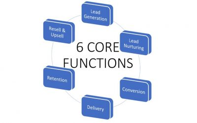 6 core functions you need to pay attention to in your MSP business ITPN-EP37