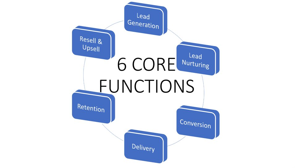 6 Core Functions in your MSP